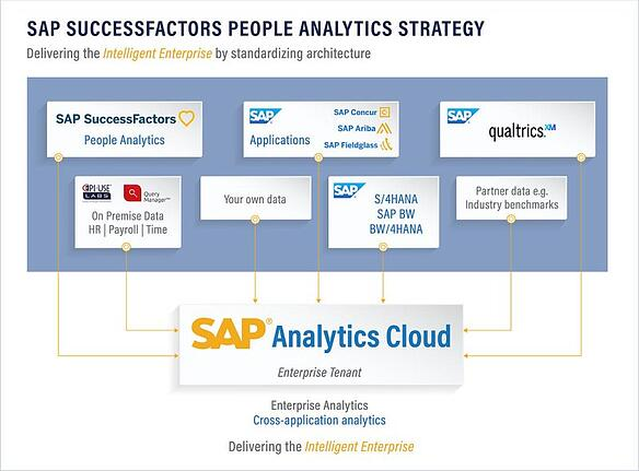 HR data in SAP Analytics Cloud