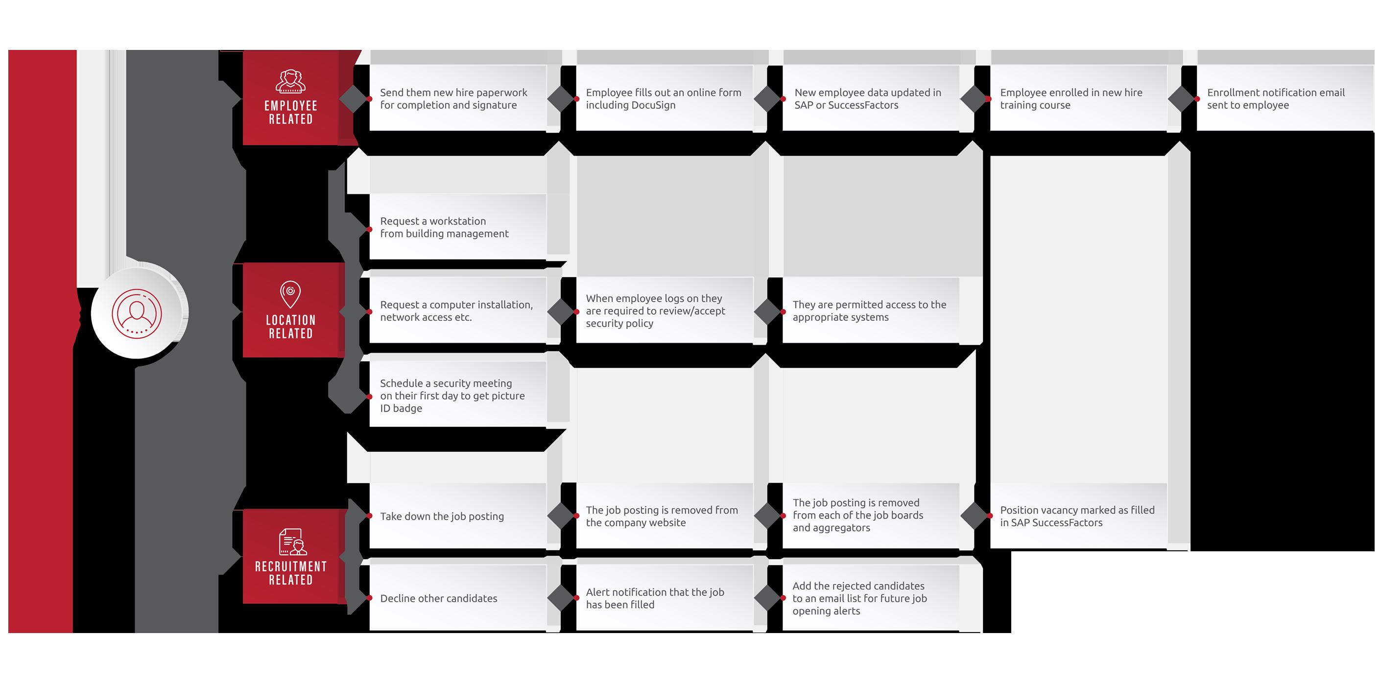 blog_query manager-rpa-robotic process_diagram-2