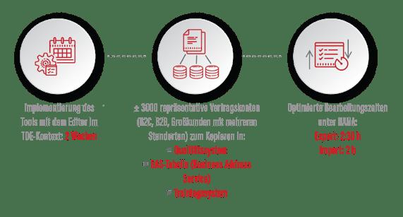 DSM für IS-U (SAP Utilities)