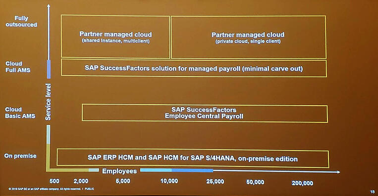 SAP SuccessFactors shared a vision for Payroll and a new model