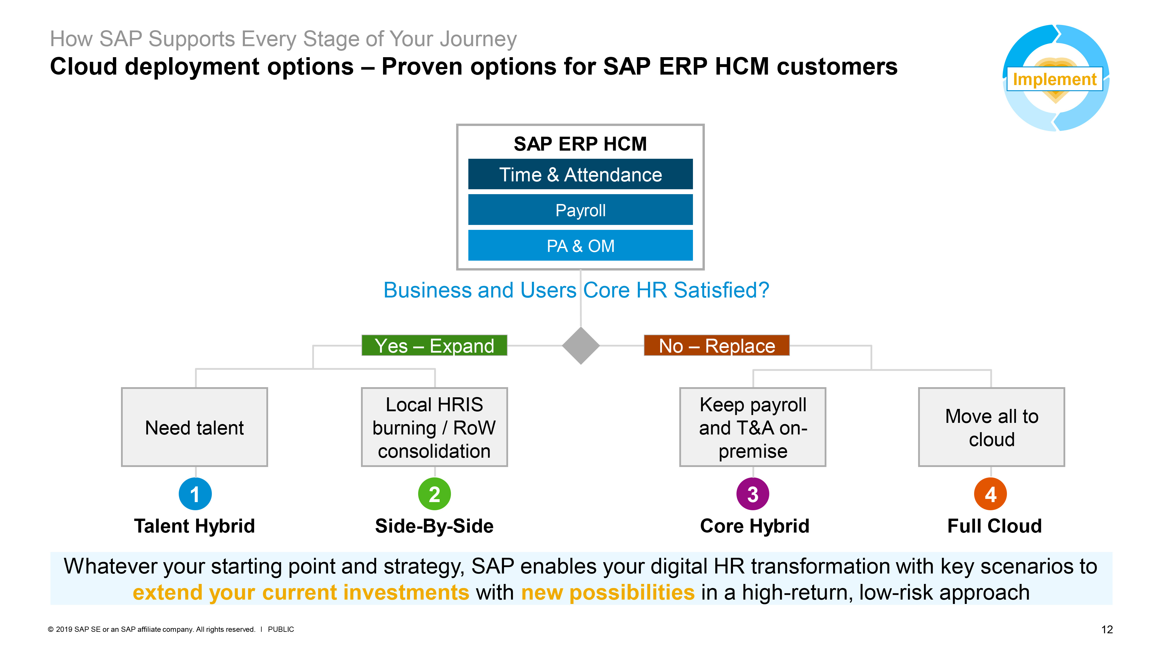 Cloud deployment options – Proven options for SAP ERP HCM customers
