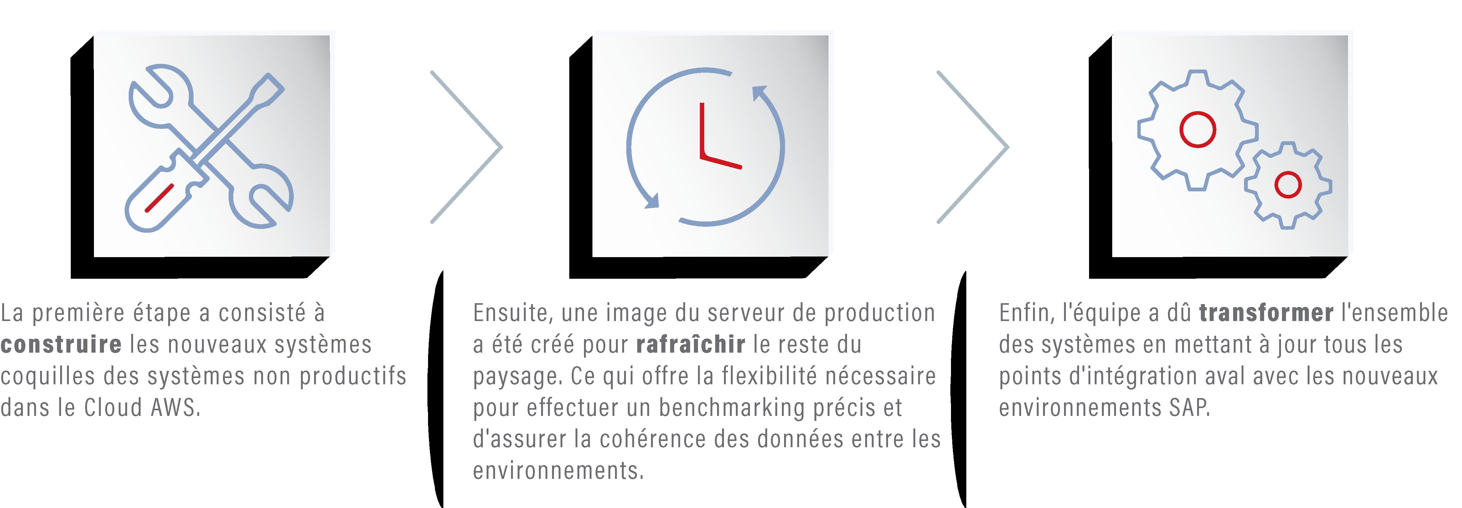 Le périmètre du projet de réalignement incluait les systèmes SAP ECC (Enterprise Central Component), SAP EWM (Extended Warehouse Management), SAP PI (Process Integration) et SAP BW (Business Warehouse)