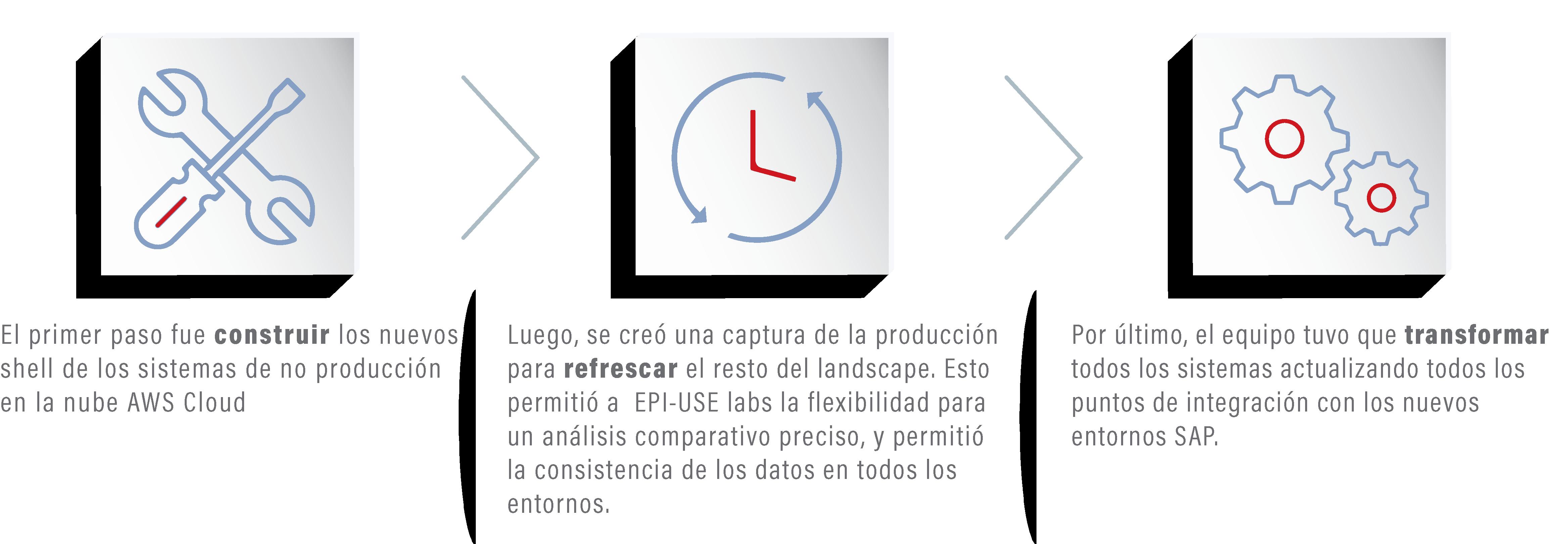 El alcance del proyecto de realineación incluía los sistemas SAP ECC (Enterprise Central Component), SAP EWM (Extended Warehouse Management), SAP PI (Process Integration) y SAP BW (Business Warehouse).