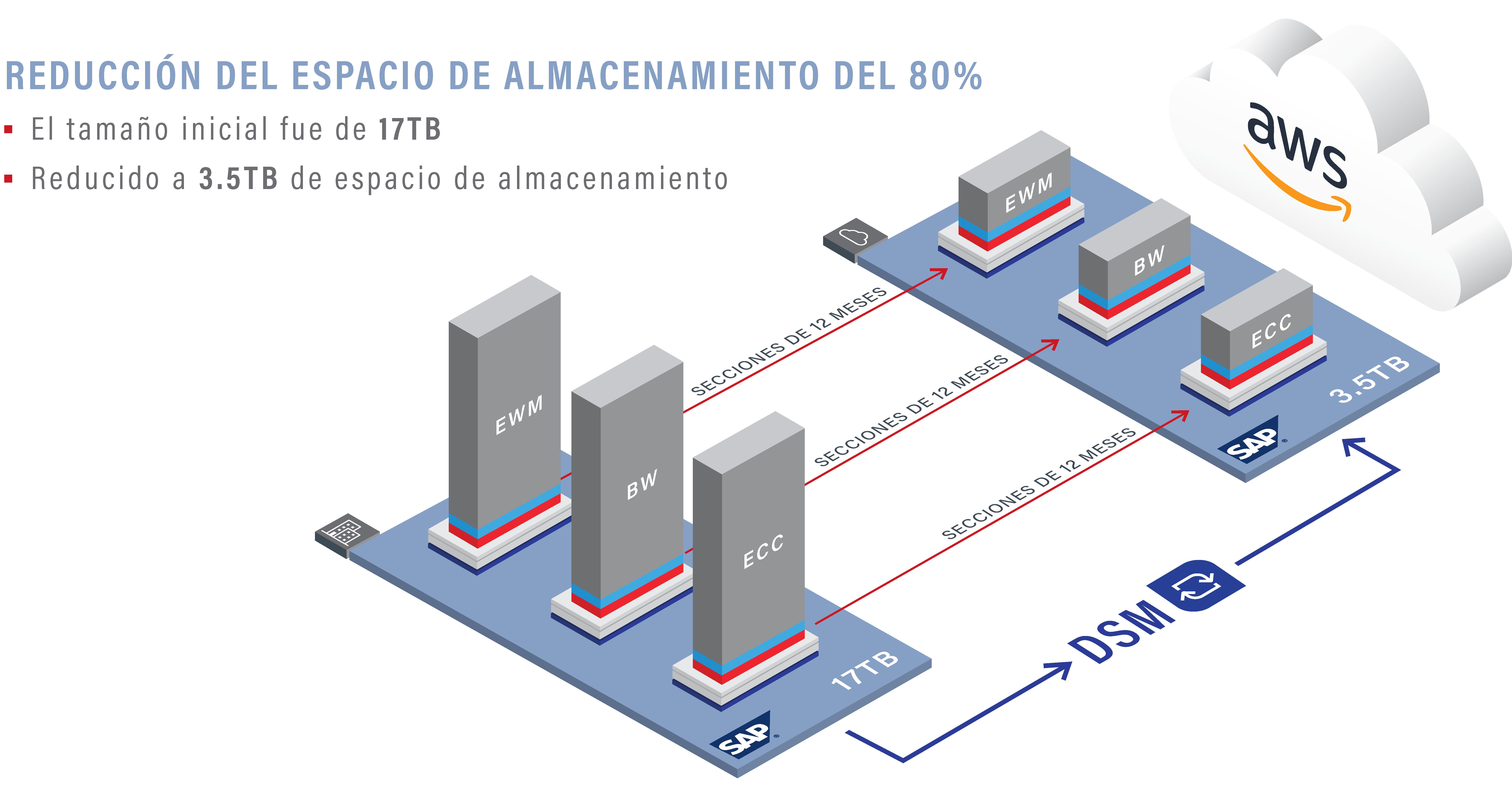ACERCA DE DUNELM