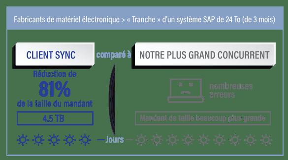 Client Sync d'EPI-USE Labs vous permet de copier uniquement les sous-ensembles d'informations dont vous avez besoin depuis un système de travail