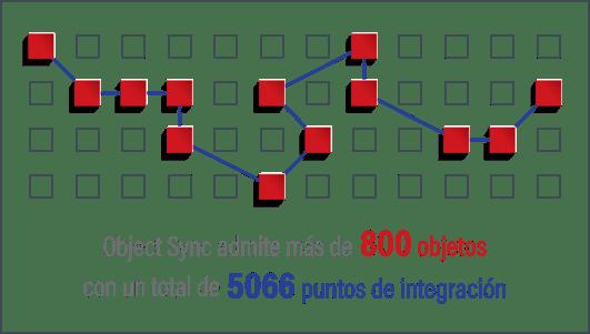 Object Sync le permite definir plantillas que reducen la complejidad y garantizan la seguridad