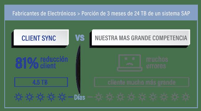 Client Sync de EPI-USE Labs le permite copiar únicamente los subconjuntos de información necesarios de un sistema de trabajo