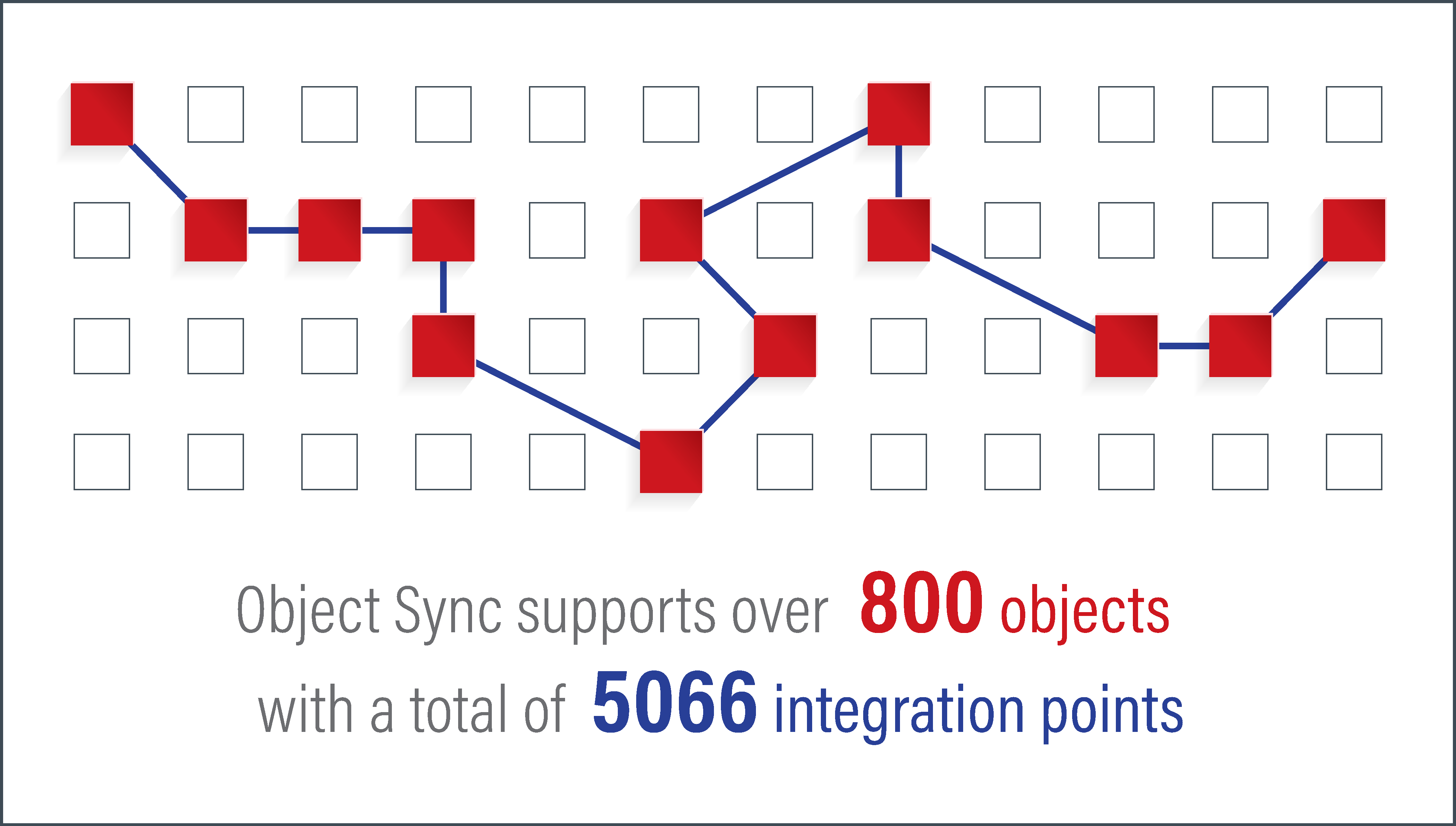 What's different about Object Sync?