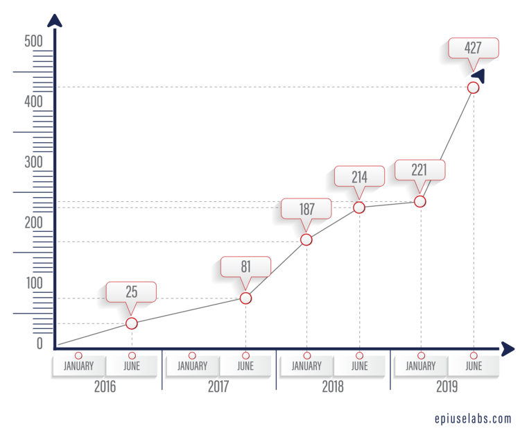 Employee Central Payroll Customer Growth Model