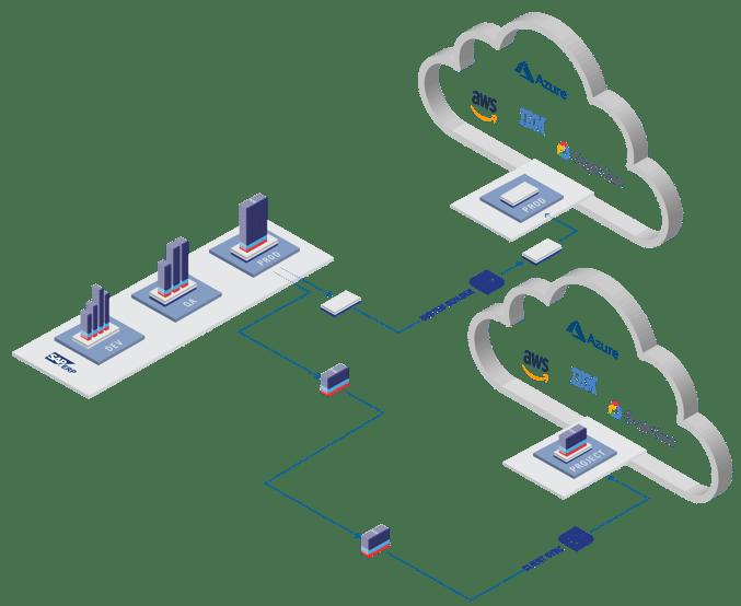 Enabling hybrid cloud options
