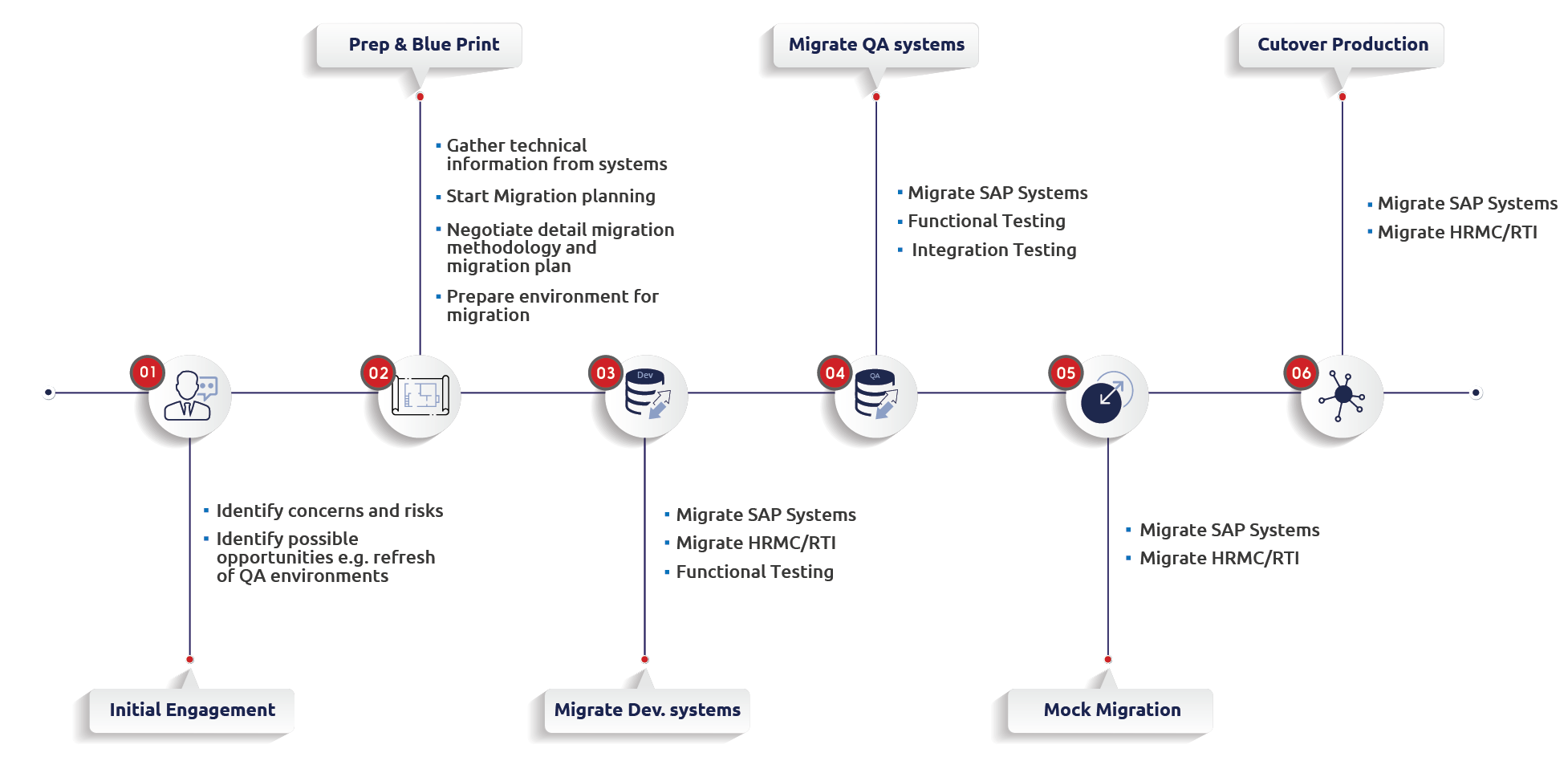 An iterative migration process