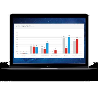 SAP® Licensing Manager de Soterion, vous fournit les informations dont vous avez besoin pour adapter votre contrat de licence SAP®