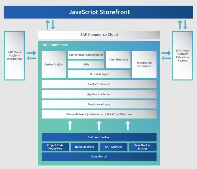 JavaScript Storefront