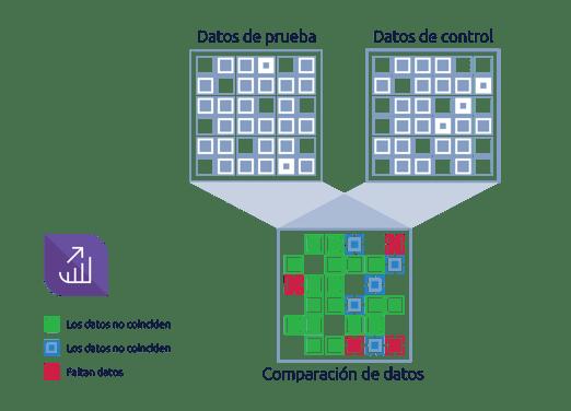 Variance Monitor resuelve este desafío al instante. Puede gestionar grandes volúmenes de datos, comparando rápidamente datos de una amplia gama de fuentes y destinos, al tiempo que detecta las discrepancias
