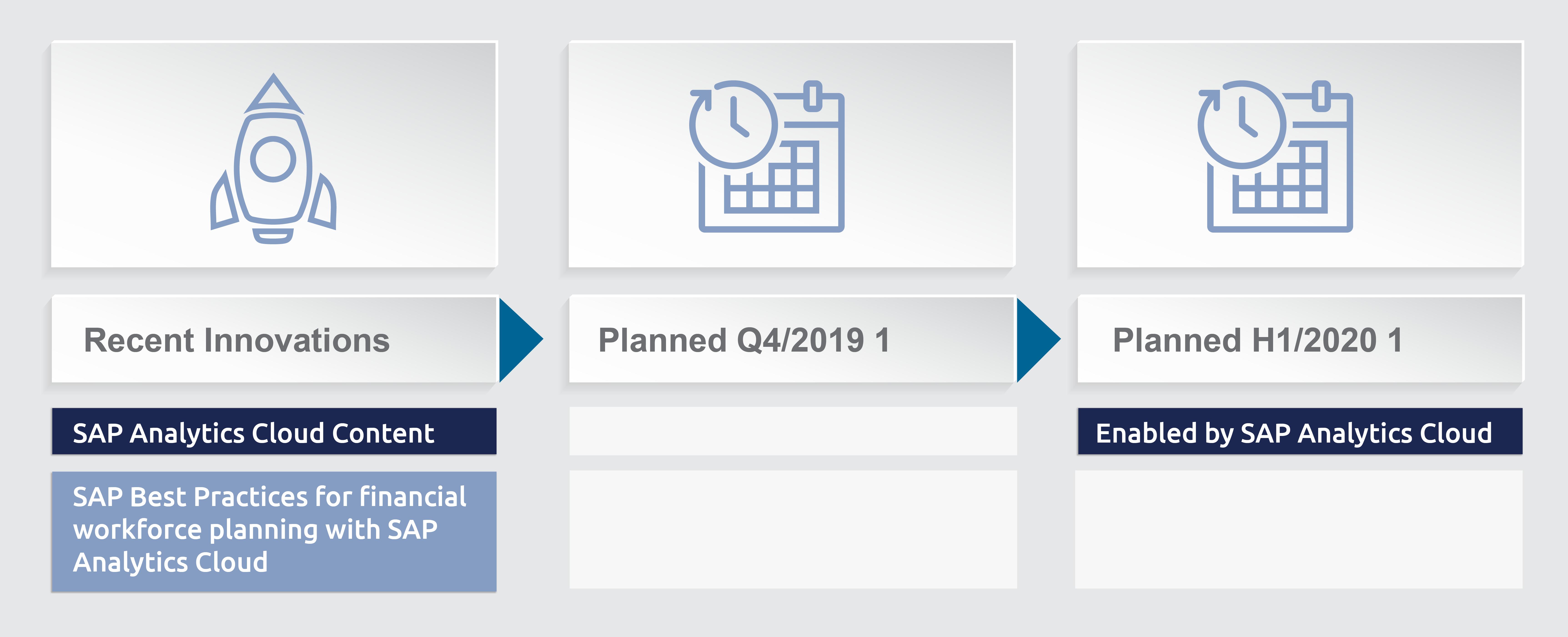 SAP SuccessFactors roadmaps