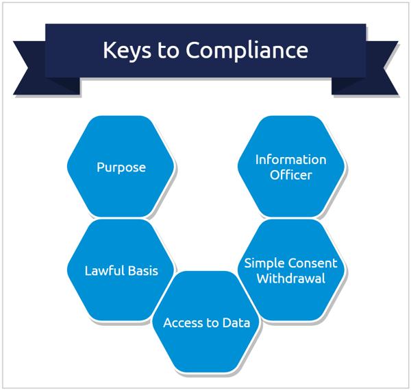 gdpr-popia-keys-to-compliance