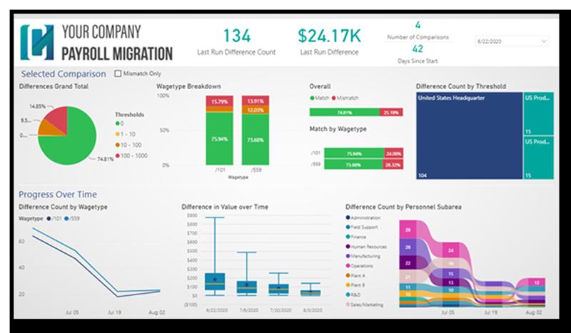 blog-_qmac-hr-dashboard-in-people-analytics-report-stories_payroll2