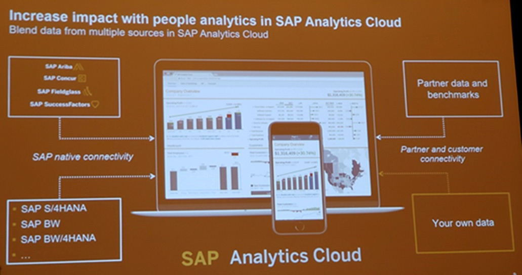 Increase Impact with people analytics in SAP Analytics Cloud