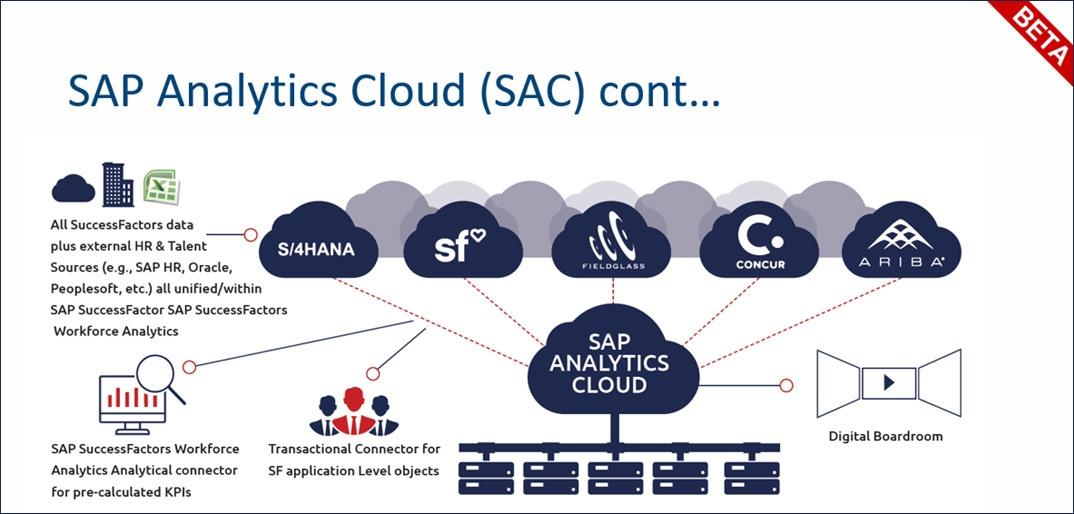 SAP Analytics Cloud (SAC) cont...