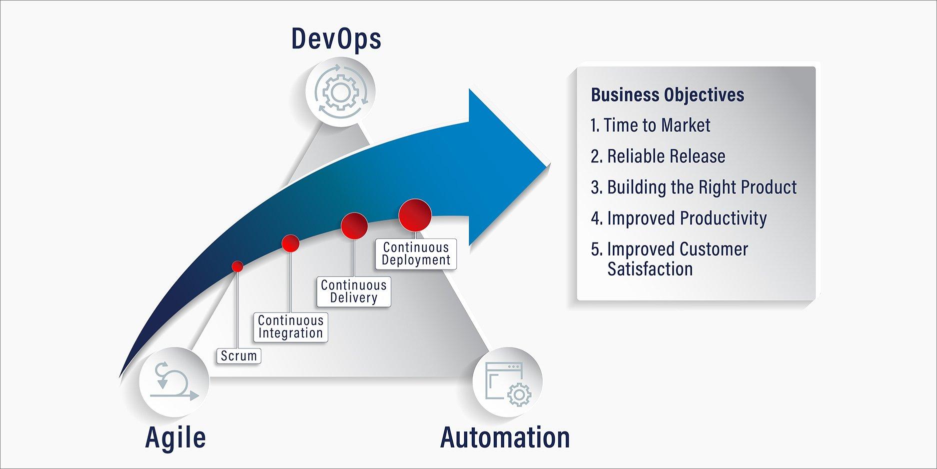 DevOps infographic