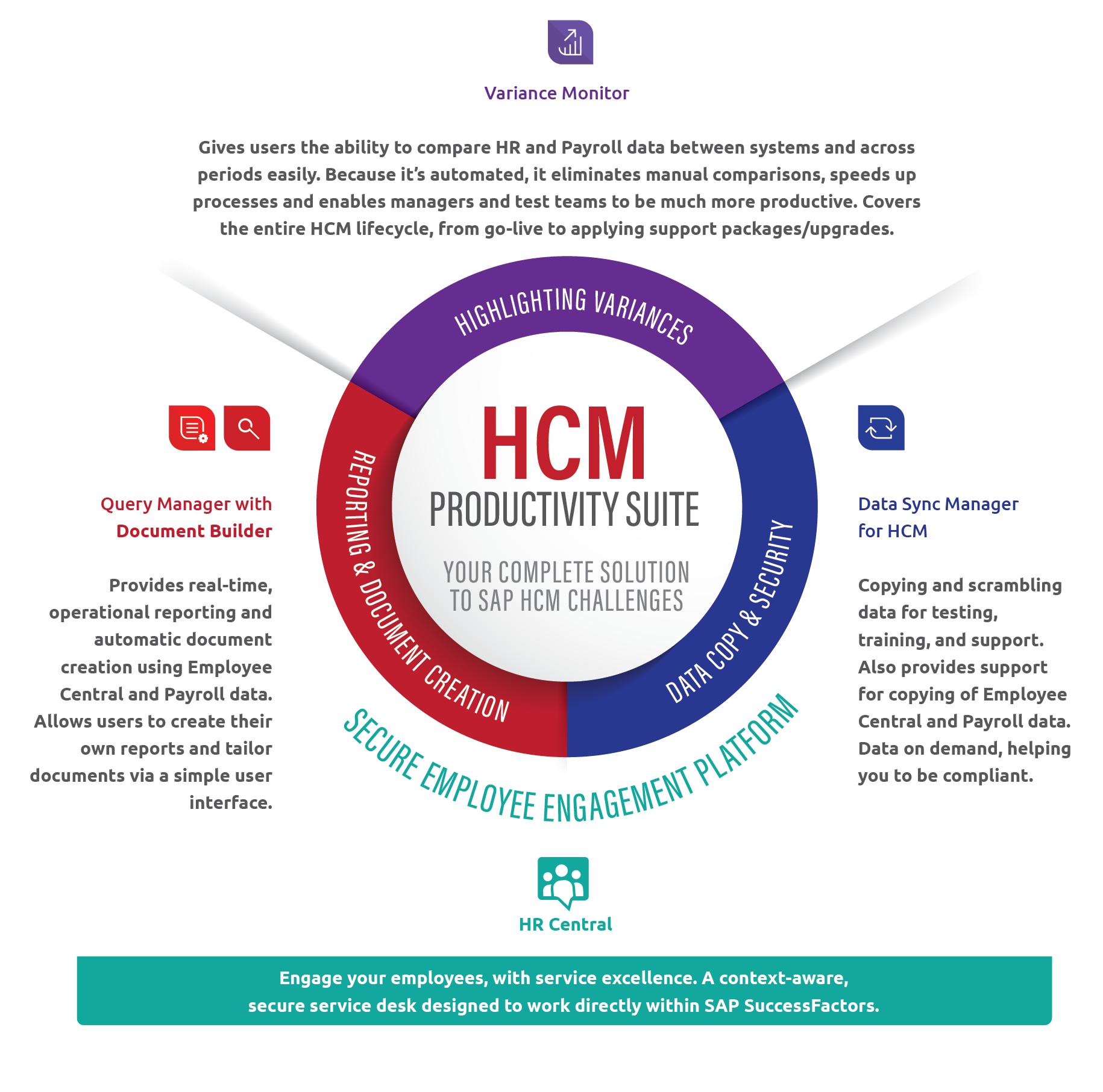 HCM Productivity Suite