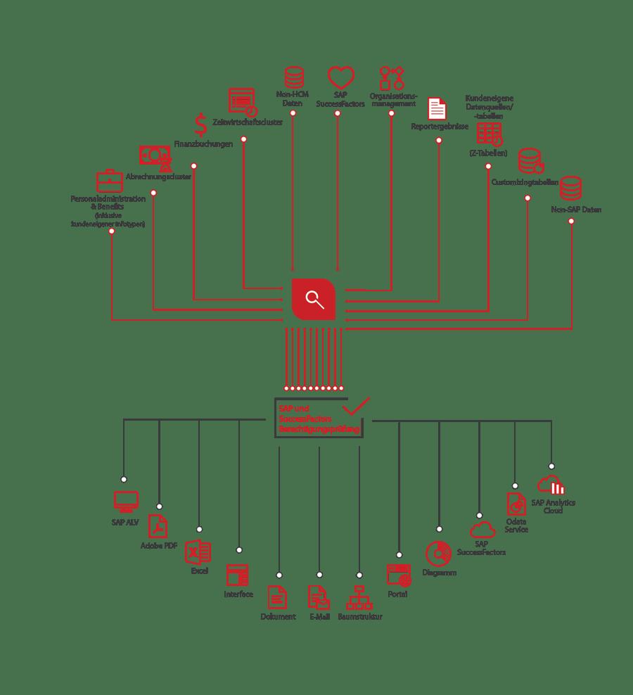 Verschiedene Datenquellen Diagramm