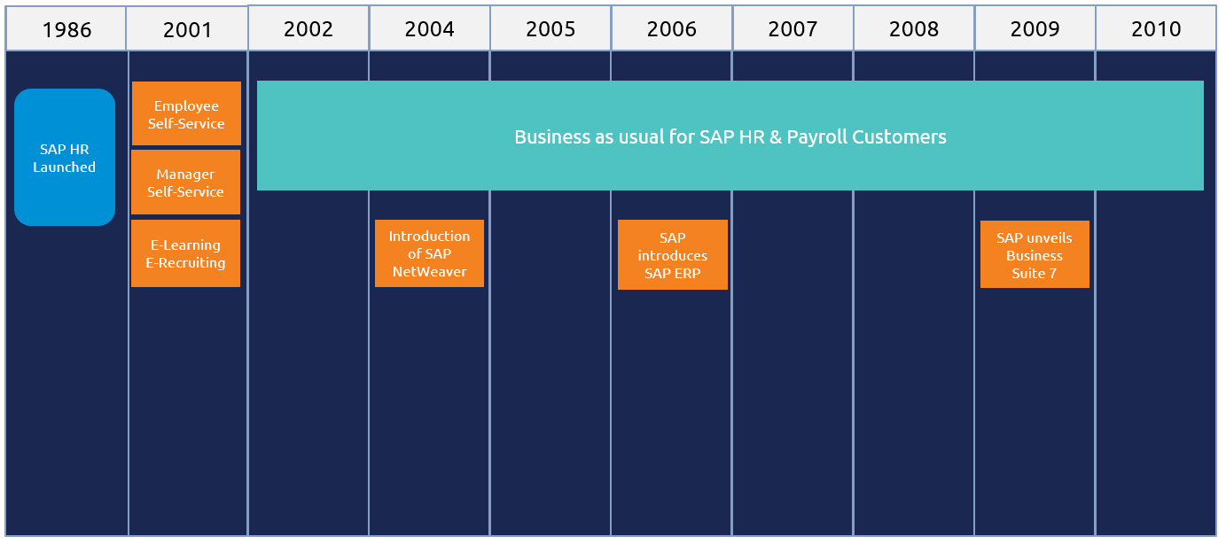 core functionality for HR and Payroll