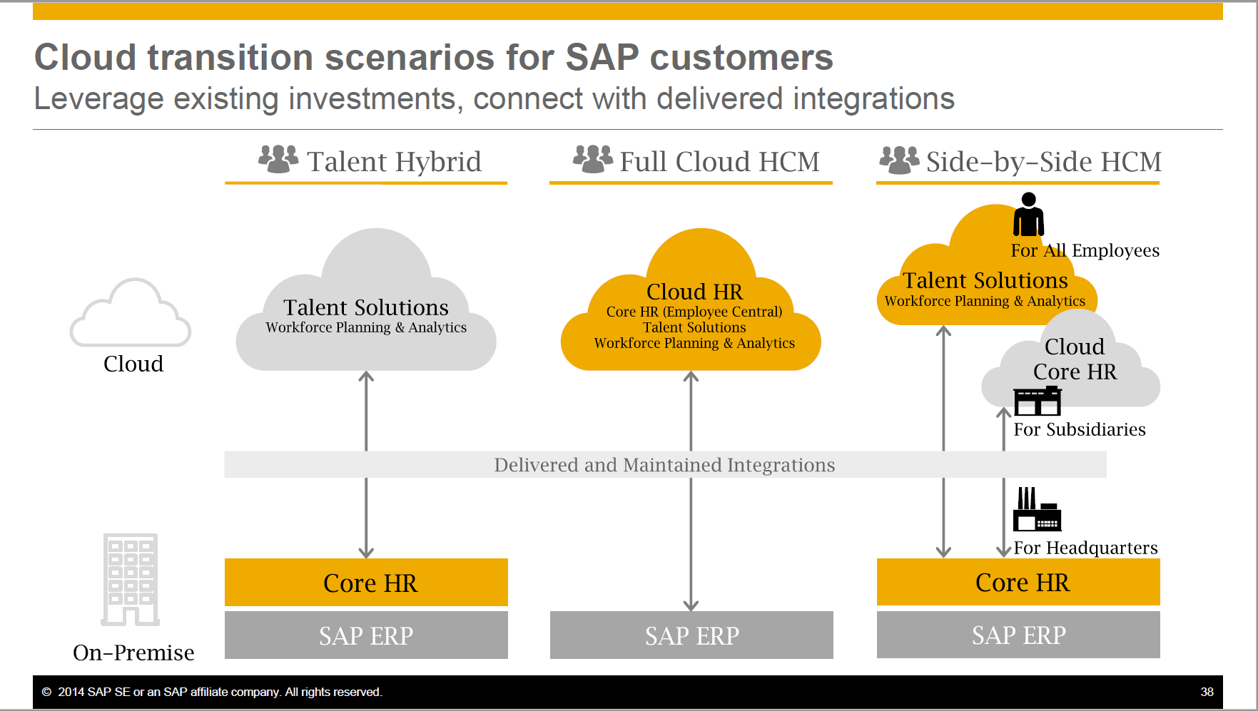The Ultimate Guide: SAP HCM & Payroll options for existing