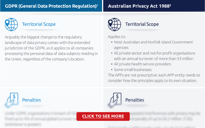 GDPR versus the Australian Privacy Actjpg
