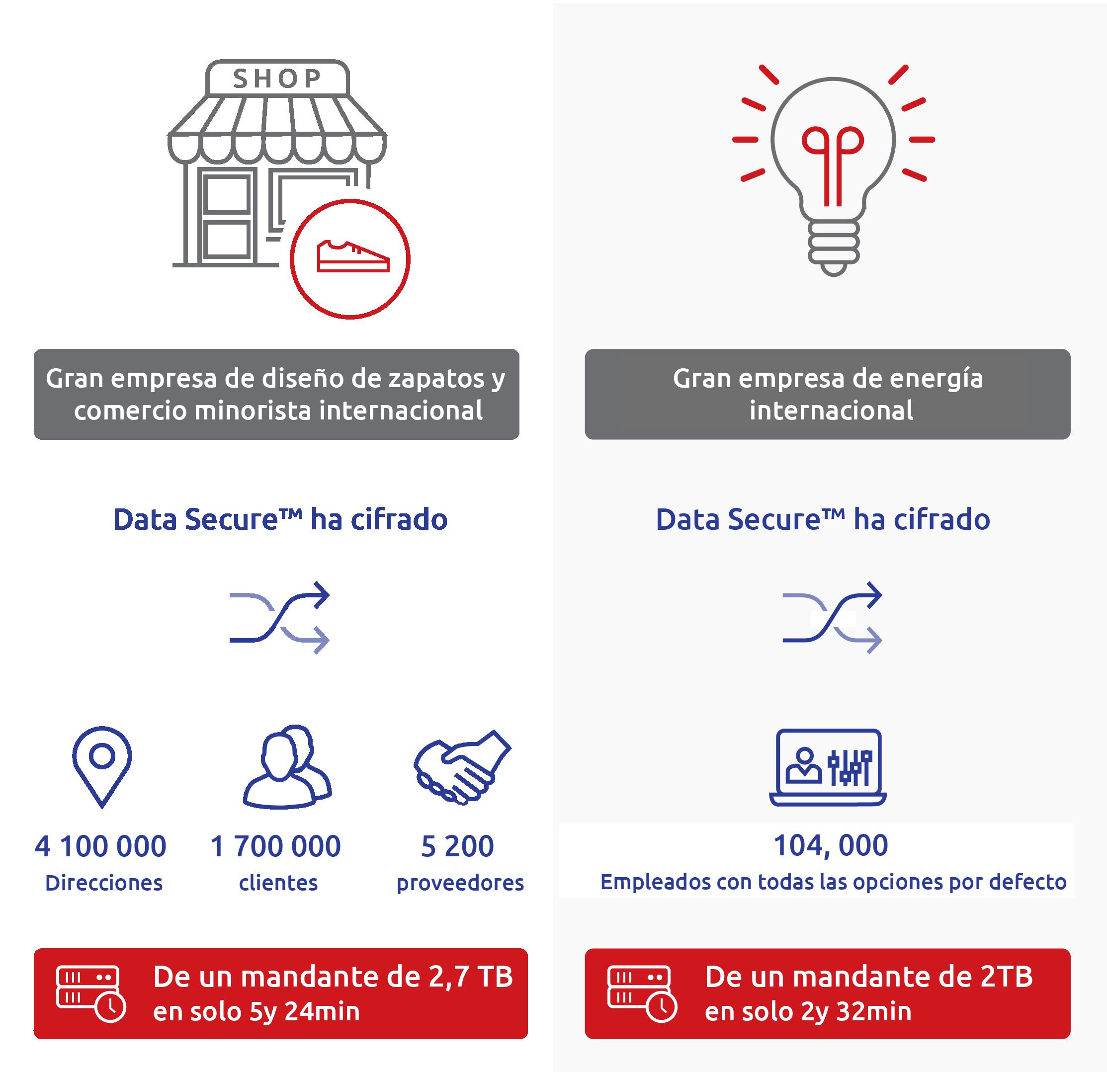Data Secure le ofrece un control completo de todos los datos confidenciales
