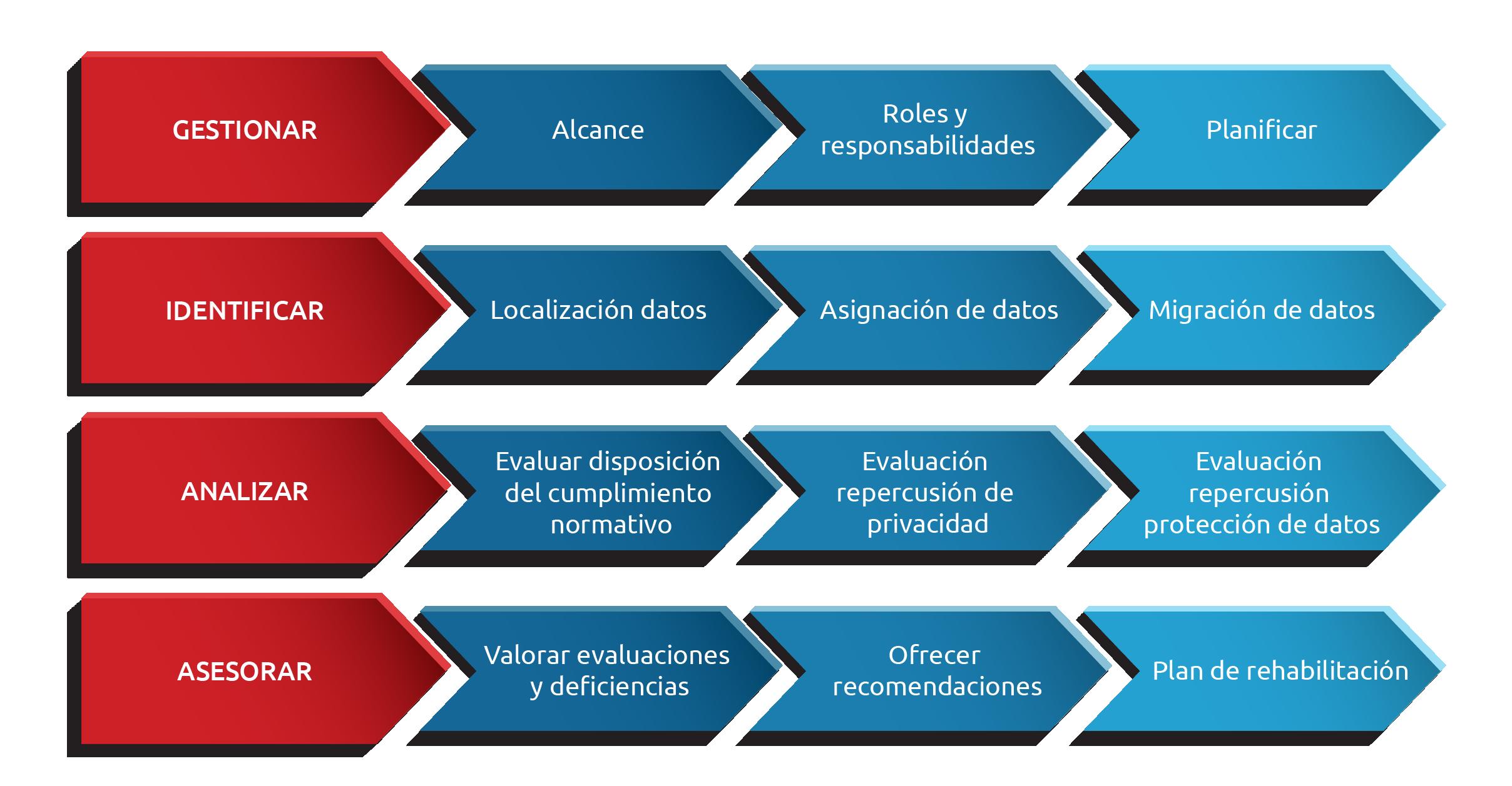 La privacidad de los datos y la legislación asociada son factores de máxima prioridad para los consejos de administración y los departamentos de cumplimiento normativo de las empresas