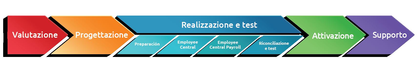 Chevron_Infographic_Italian_19_Nov