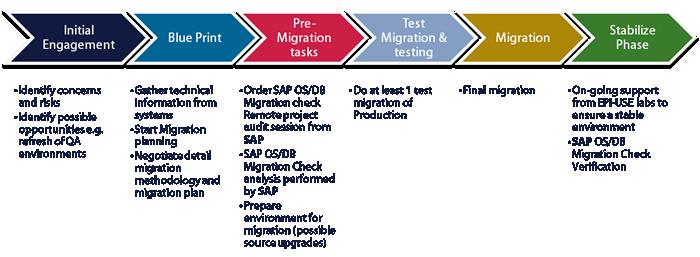 EPI-USE Labs' SAP Migration Approach