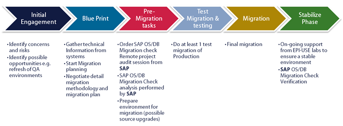 EPI-USE Labs' SAP Migration Approach