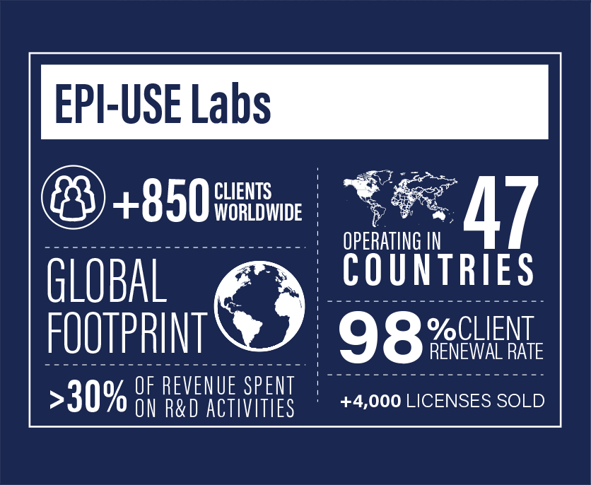EPI-USE Labs facts