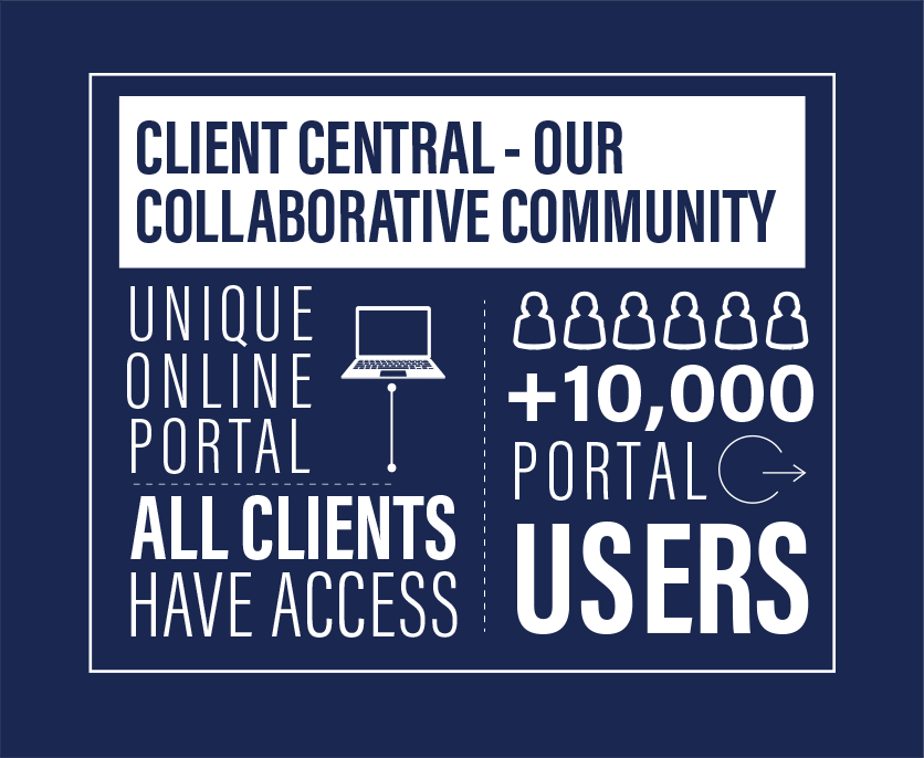 Client Central - Our Collaborative Community