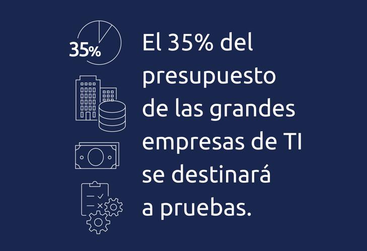 El 35% presupuesto de las grandes empresas de TI se destinará a pruebas