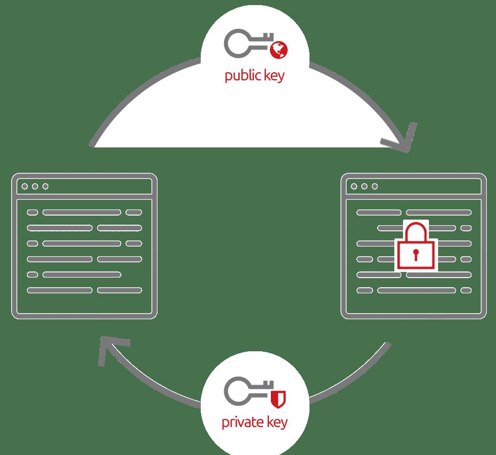 RSA asymmentric key encryption (Private/Public key support)