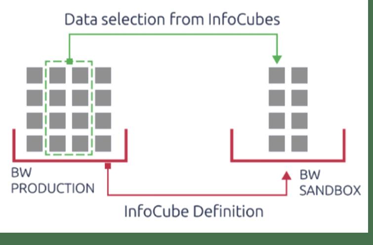 Intelligent copying of SAP BW data