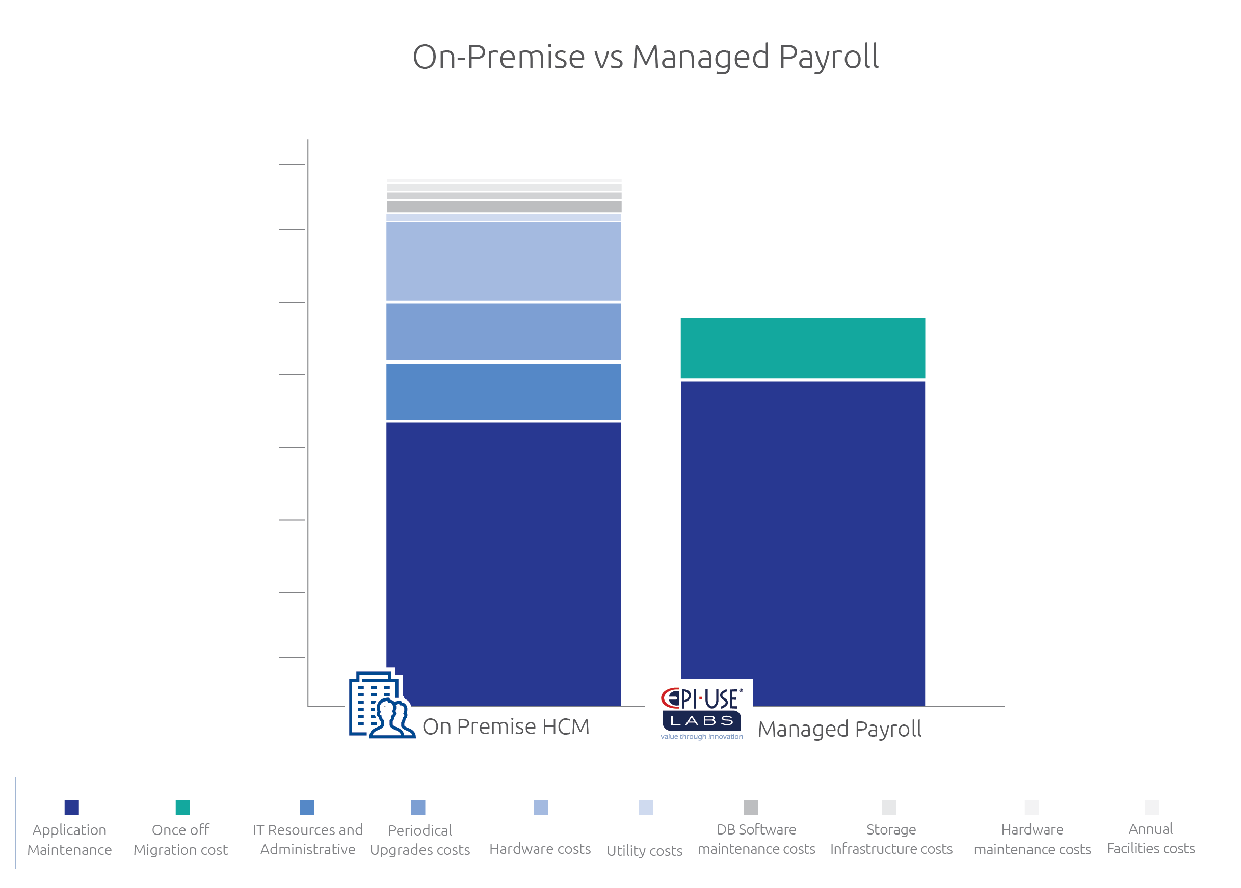 Are there cost savings with Managed Payroll?