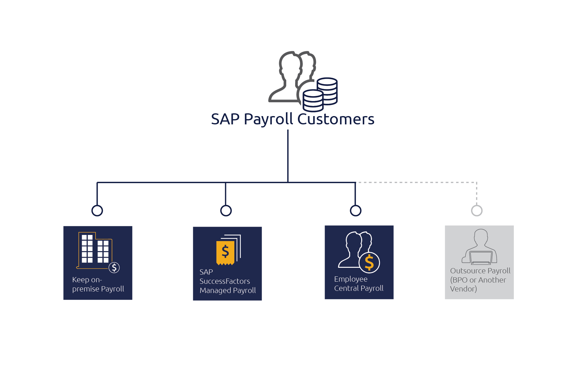 Four options for existing SAP on-premise Payroll customers
