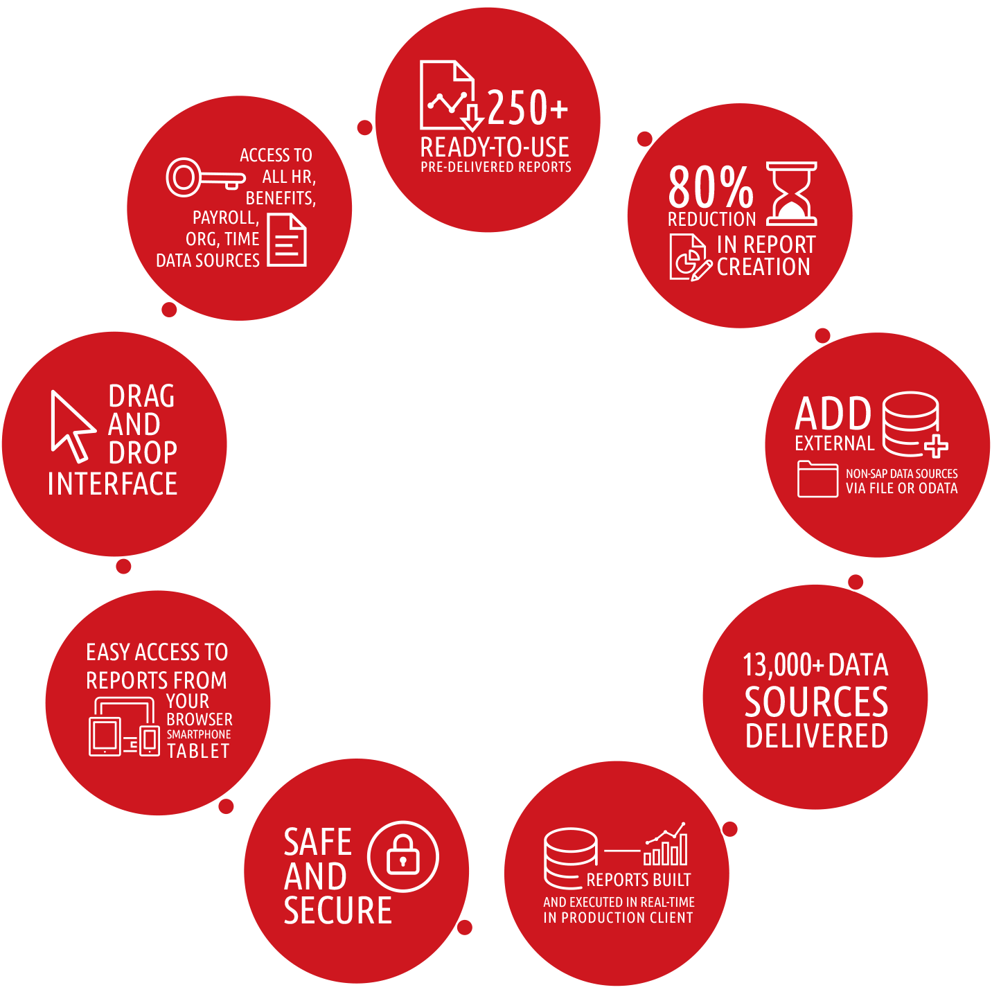 Query Manager Key Benefits