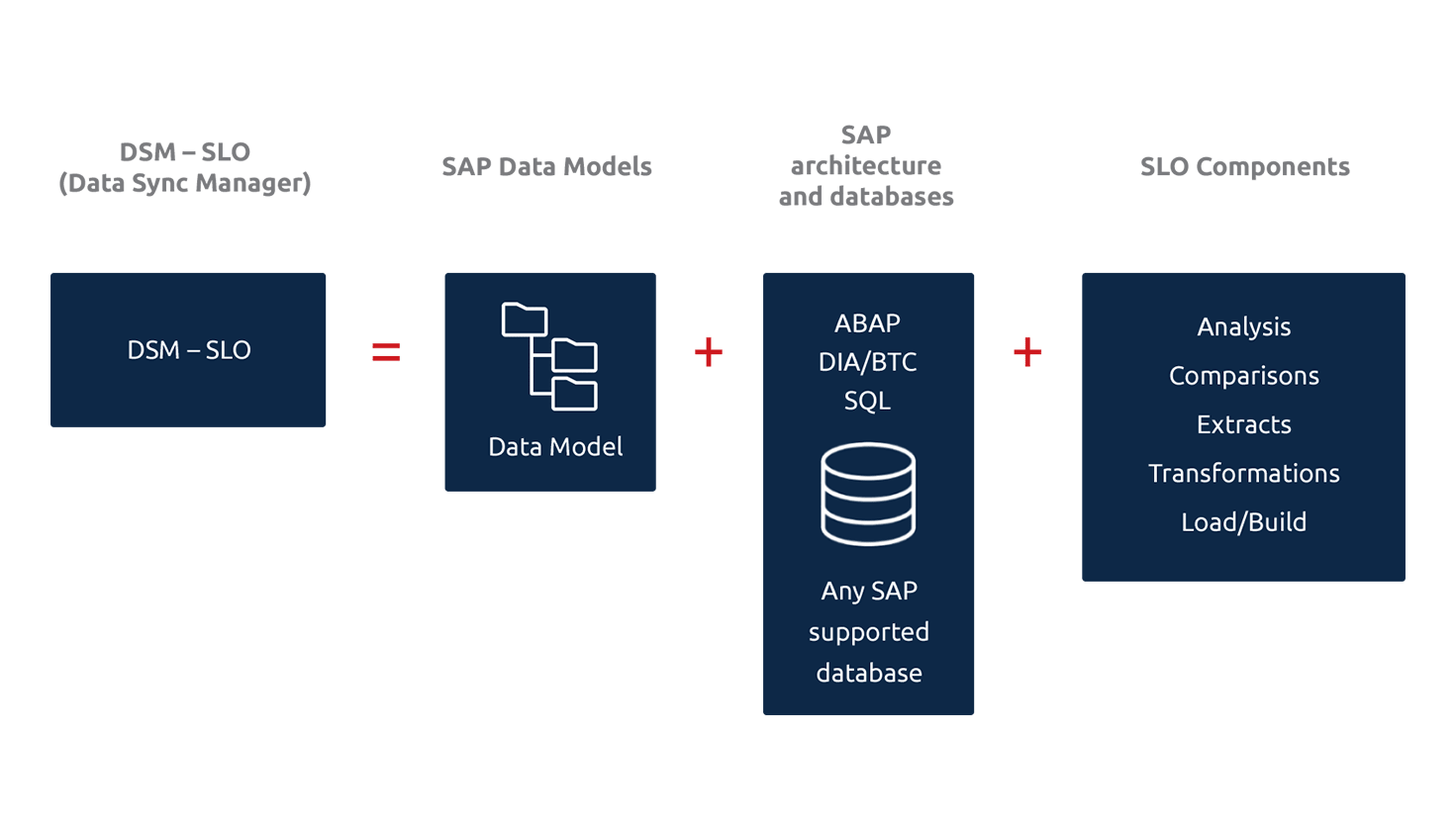 Data Sync Manager five key triggers