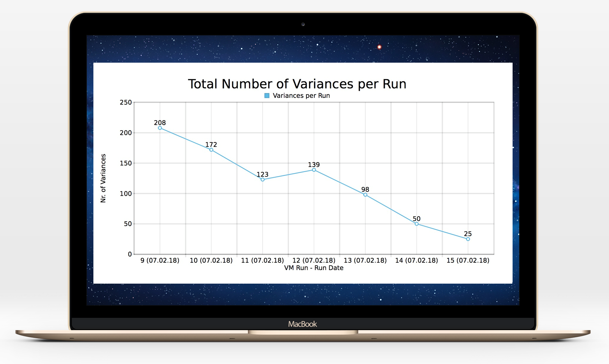 Sample Query Manager 4 Run-by-Run Comparison: Total Number of Variances