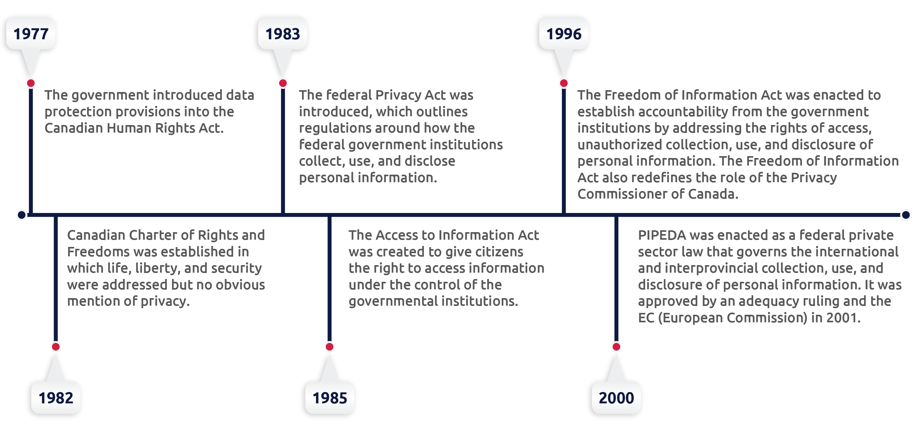 Canadian privacy laws timeline