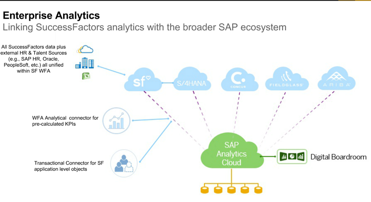 SAP Analytics Cloud now includes a connector supporting WFA