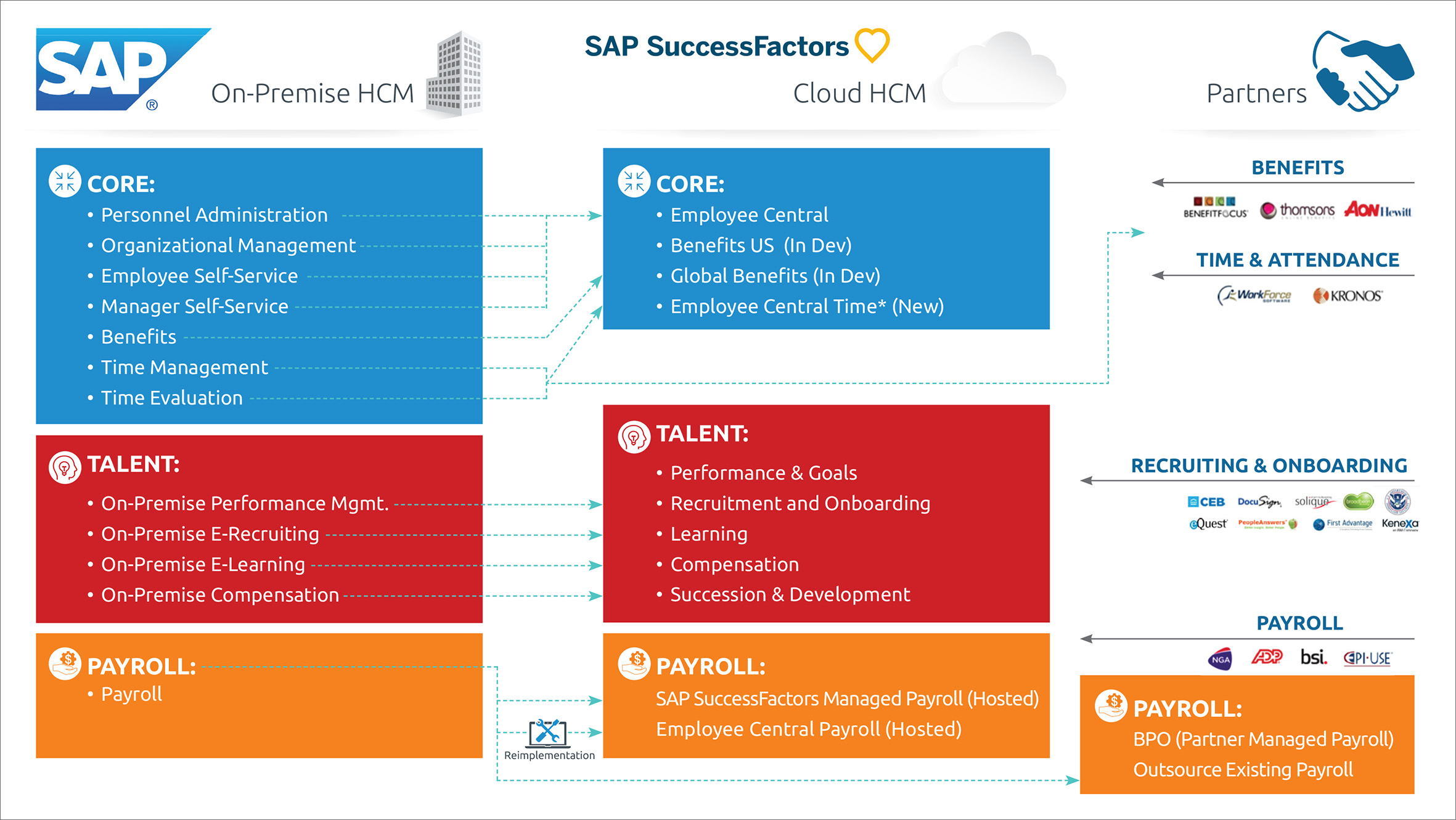 SAP to SuccessFactors