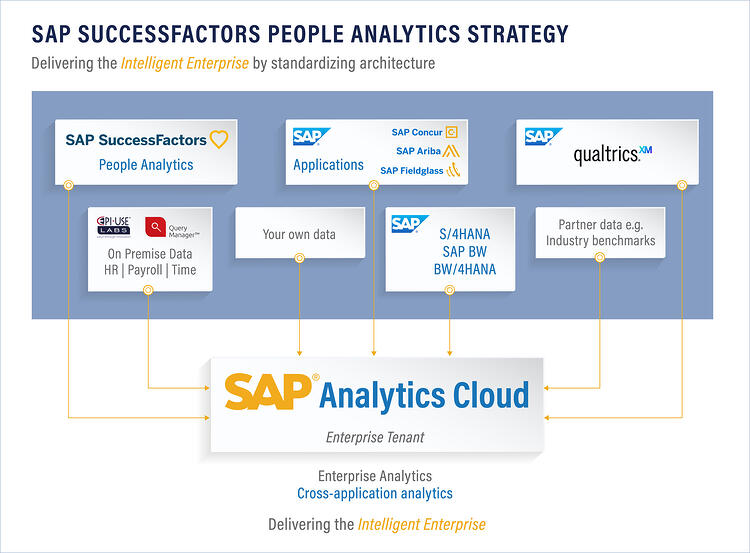 SAP SuccessFactors People Analytics Startegy_16 Oct