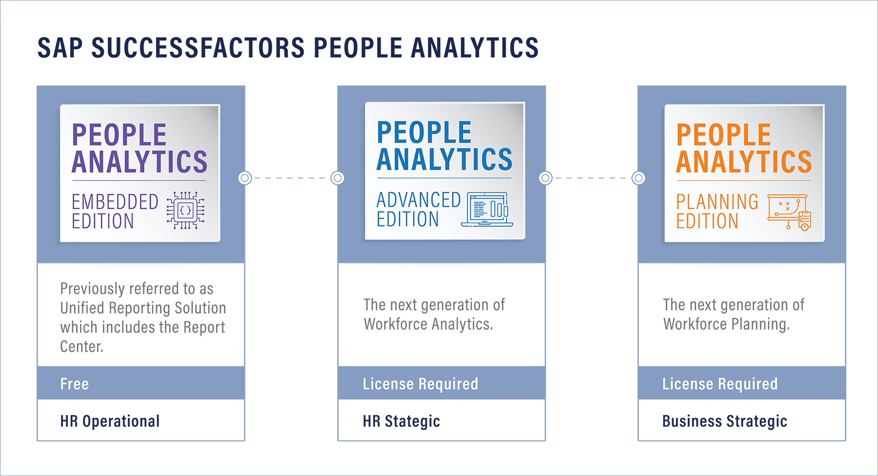 SAP SuccessFactors People Analytics