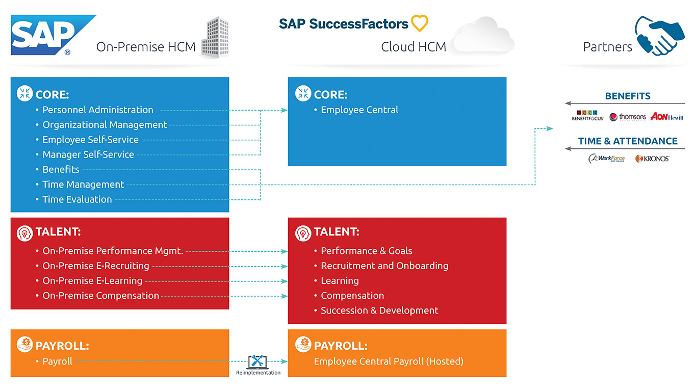journey to the cloud and move from their SAP HCM On-Premise solutions to their cloud equivalents